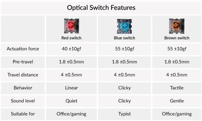 Công tắc quang học (optical switch) của bàn phím cơ Keychron K6