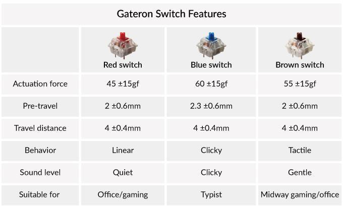Gateron switch bền bỉ với tuổi thọ 50 triệu lần nhấn