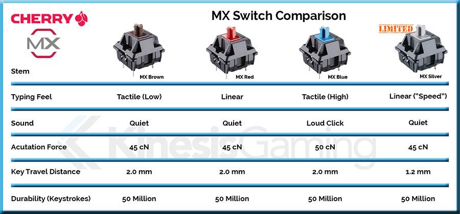 Cherry MX Switch có độ bền và tốc độ tối đa